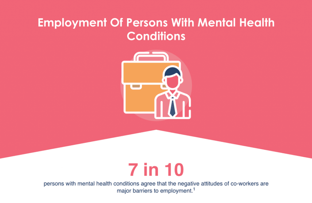 Statistic on employment of persons with mental health conditions: 7 in 10 persons with mental health conditions agree that the negative attitudes of co-workers are major barriers to employment.